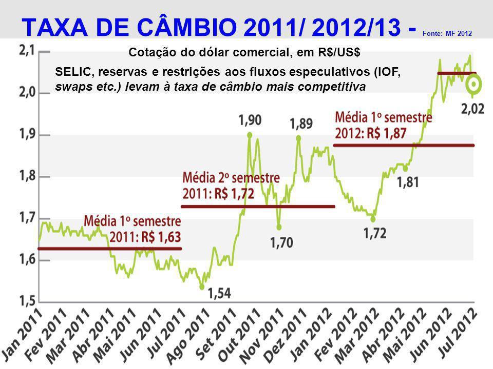 TAXA DE CÂMBIO 2011/ 2012/13 - Fonte: MF 2012 SELIC, reservas e restrições aos fluxos especulativos (IOF, swaps etc.) levam à taxa de câmbio mais comp