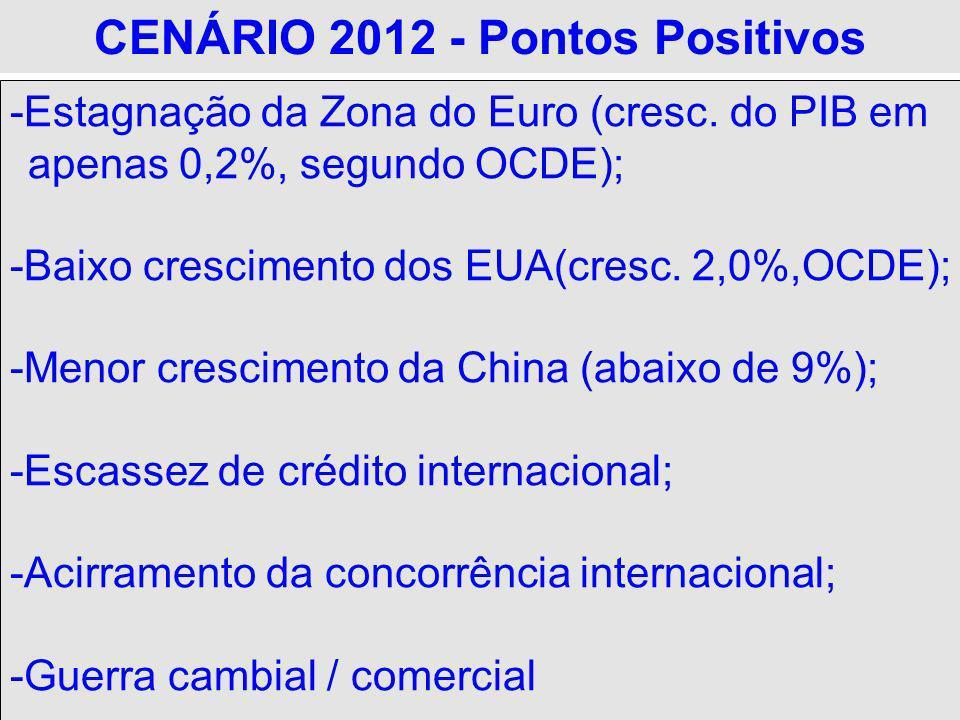 CENÁRIO 2012 - Pontos Positivos -Estagnação da Zona do Euro (cresc. do PIB em apenas 0,2%, segundo OCDE); -Baixo crescimento dos EUA(cresc. 2,0%,OCDE)