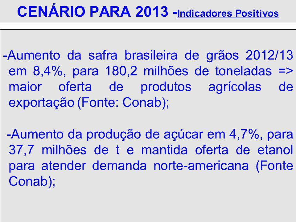 CENÁRIO PARA 2013 - Indicadores Positivos -Aumento da safra brasileira de grãos 2012/13 em 8,4%, para 180,2 milhões de toneladas => maior oferta de pr