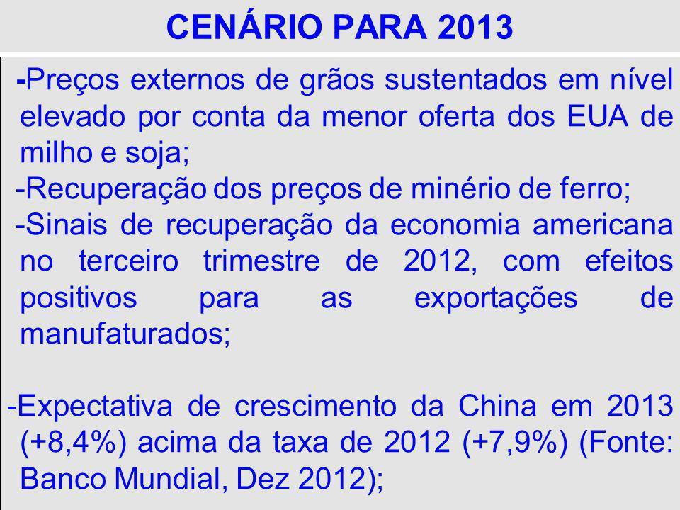 CENÁRIO PARA 2013 -Preços externos de grãos sustentados em nível elevado por conta da menor oferta dos EUA de milho e soja; -Recuperação dos preços de