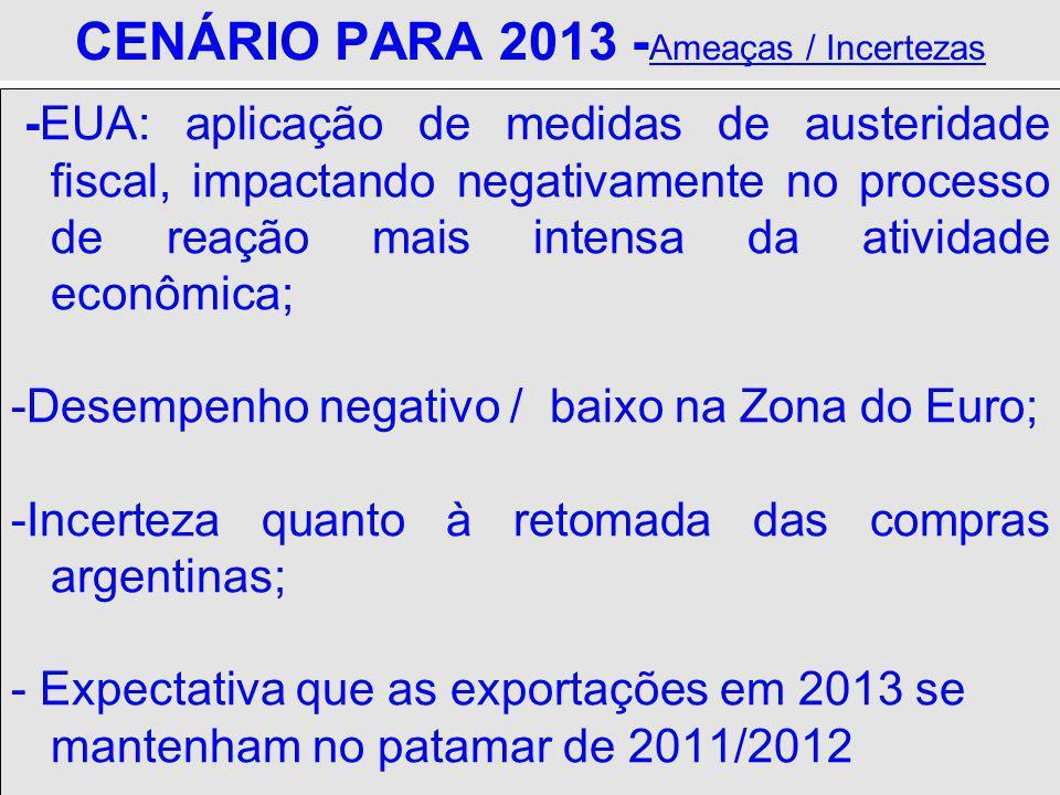 CENÁRIO PARA 2013 - Ameaças / Incertezas -EUA: aplicação de medidas de austeridade fiscal, impactando negativamente no processo de reação mais intensa