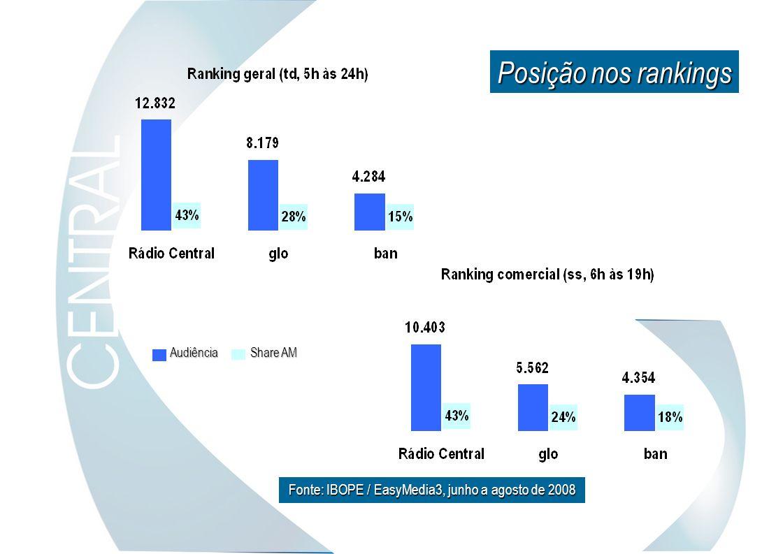 Share AM Audiência Fonte: IBOPE / EasyMedia3, junho a agosto de 2008 Posição nos rankings