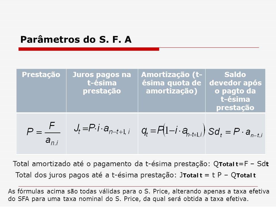 Parâmetros do S. F. A PrestaçãoJuros pagos na t-ésima prestação Amortização (t- ésima quota de amortização) Saldo devedor após o pagto da t-ésima pres