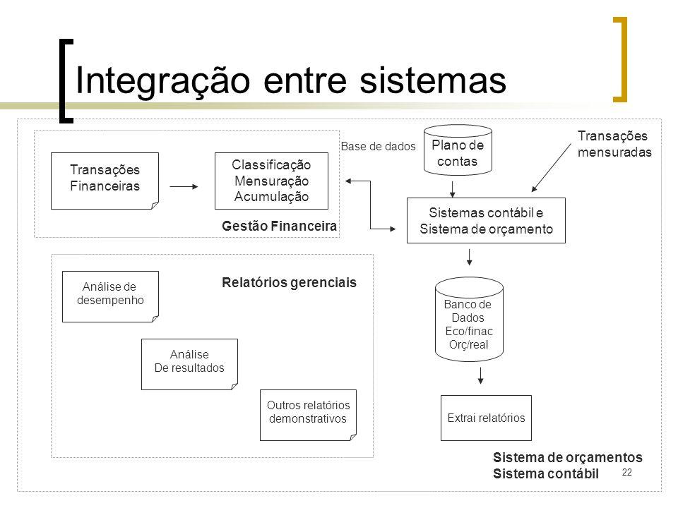 22 Integração entre sistemas Transações Financeiras Classificação Mensuração Acumulação Sistemas contábil e Sistema de orçamento Plano de contas Base