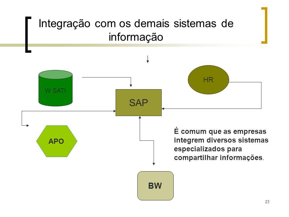 23 Integração com os demais sistemas de informação SAP BW HR APO É comum que as empresas integrem diversos sistemas especializados para compartilhar i