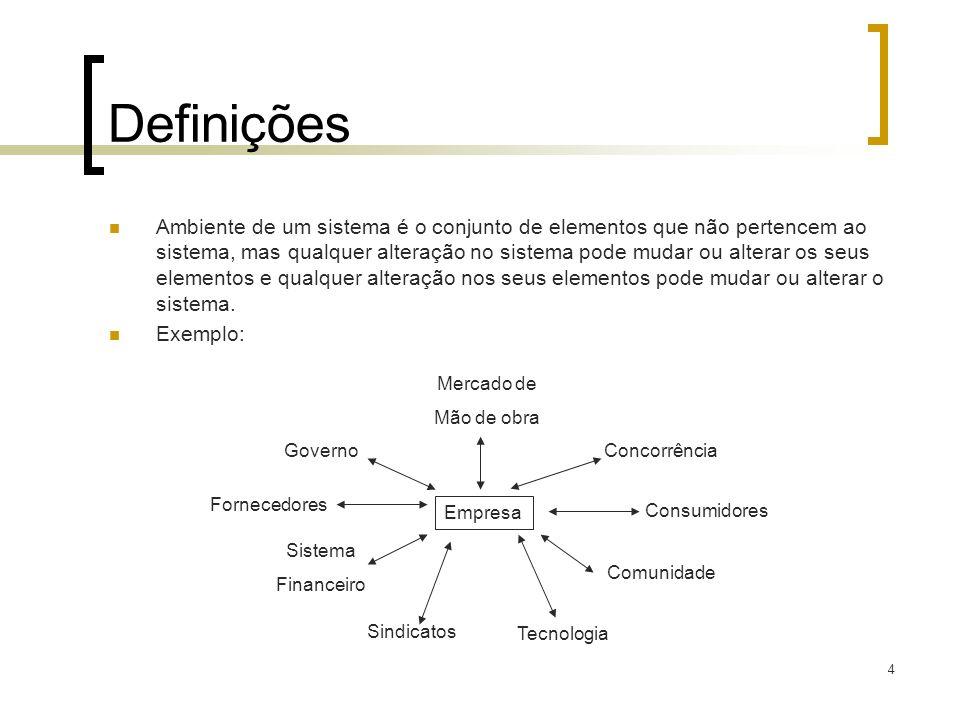 4 Definições Ambiente de um sistema é o conjunto de elementos que não pertencem ao sistema, mas qualquer alteração no sistema pode mudar ou alterar os