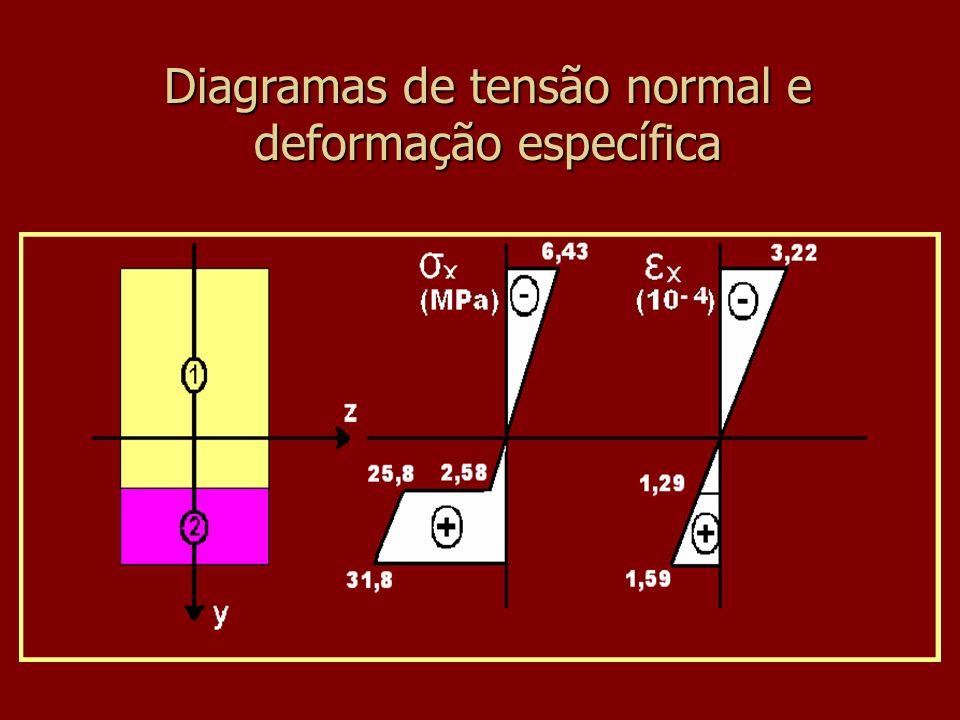 Diagramas de tensão normal e deformação específica