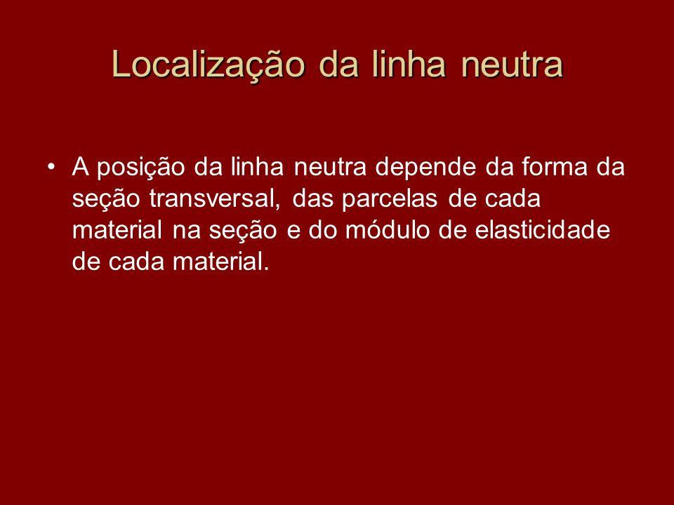 Localização da linha neutra A posição da linha neutra depende da forma da seção transversal, das parcelas de cada material na seção e do módulo de ela