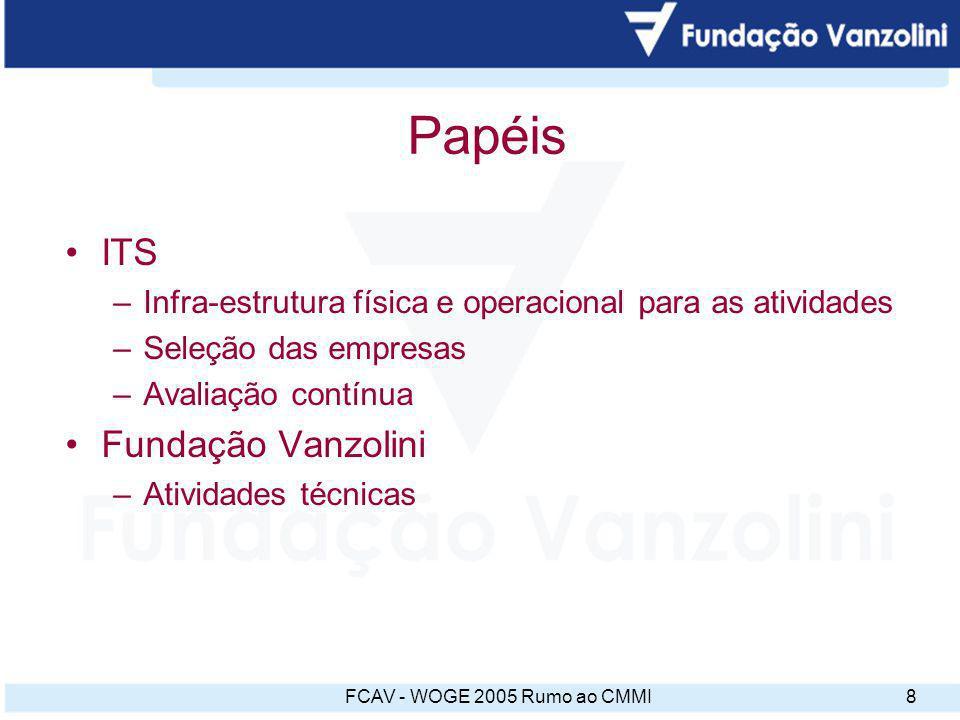 FCAV - WOGE 2005 Rumo ao CMMI9 Treinamentos 1 Auto-implantação de um Sistema da Qualidade em empresa de software [08 h] 2 ISO 9000 para empresas de software [24 h] 3 Qualidade de Software [24 h] 4 Formação auditor interno para empresas de software [24 h] 5 Planejamento de sistema da qualidade para empresas de software (distribuído ao longo do curso) [32 h] 6 Sistema da qualidade para desenvolvimento de software [32 h] 7 Pré-auditoria [08 h] 8 Workshop de Qualidade de Software [08 h] Total de horas de treinamento: 160 h