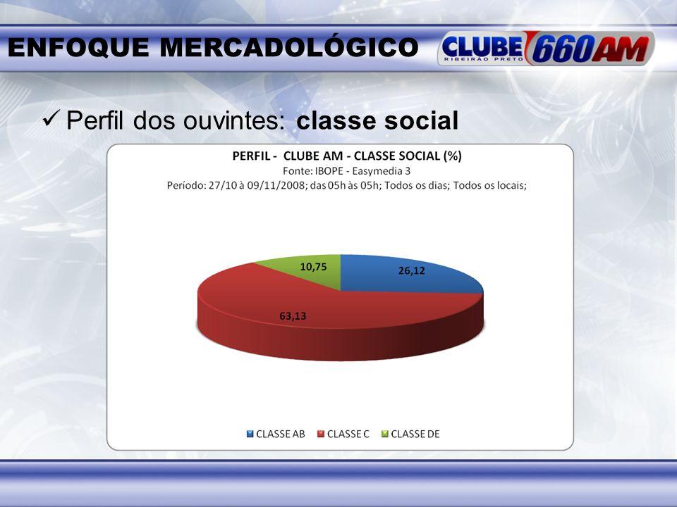 ENFOQUE MERCADOLÓGICO Perfil dos ouvintes: classe social