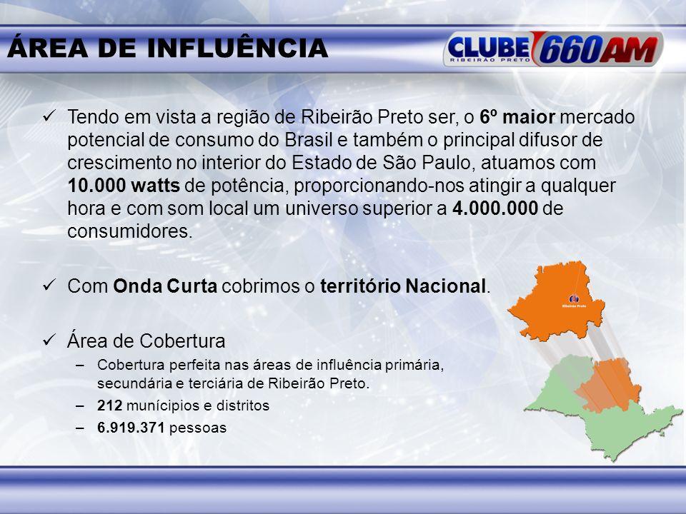 ÁREA DE INFLUÊNCIA Tendo em vista a região de Ribeirão Preto ser, o 6º maior mercado potencial de consumo do Brasil e também o principal difusor de cr