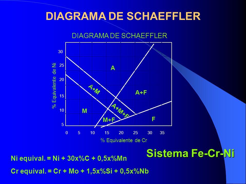 Sistema Fe-Cr-Ni DIAGRAMA DE SCHAEFFLER 40 M A+MA+M A+F A+M+F A 510152025 3035 5 10 15 20 25 30 0 % Equivalente de Cr % Equivalente de Ni Cr equival.