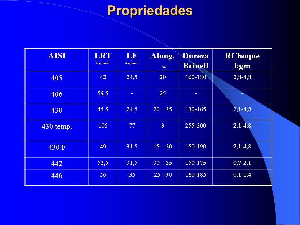 Propriedades AISILRT kg/mm² LE kg/mm² Along. % Dureza Brinell RChoque kgm 405 4224,520160-1802,8-4,8 406 59,5-25-- 430 45,524,520 – 35130-1652,1-4,8 4
