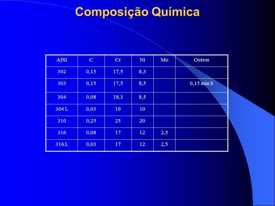 Composição Química AISICCrNiMoOutros 3020,1517,58,3 3030,1517,58,50,15 min S 3040,0818,38,5 304 L0,031910 3100,252520 3160,0817122,5 316 L0,0317122,5