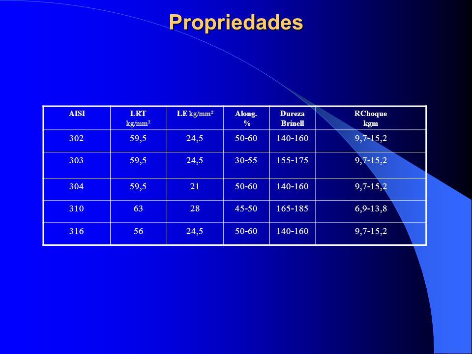 Propriedades AISILRT kg/mm² LE kg/mm²Along. % Dureza Brinell RChoque kgm 30259,524,550-60140-1609,7-15,2 30359,524,530-55155-1759,7-15,2 30459,52150-6