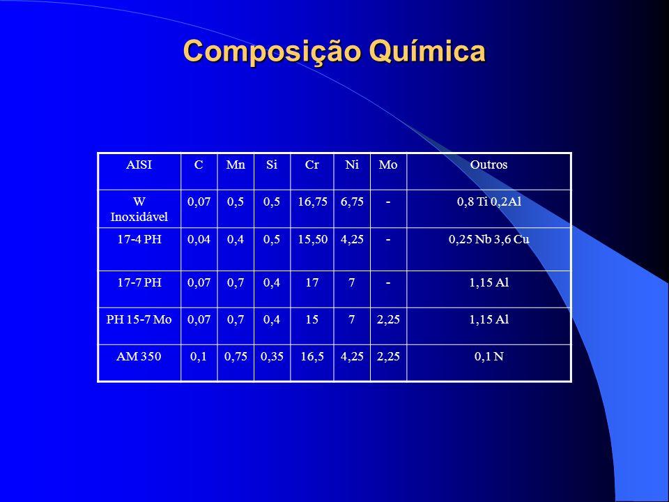 Composição Química AISICMnSiCrNiMoOutros W Inoxidável 0,070,5 16,756,75-0,8 Ti 0,2Al 17-4 PH0,040,40,515,504,25-0,25 Nb 3,6 Cu 17-7 PH0,070,70,4177-1,
