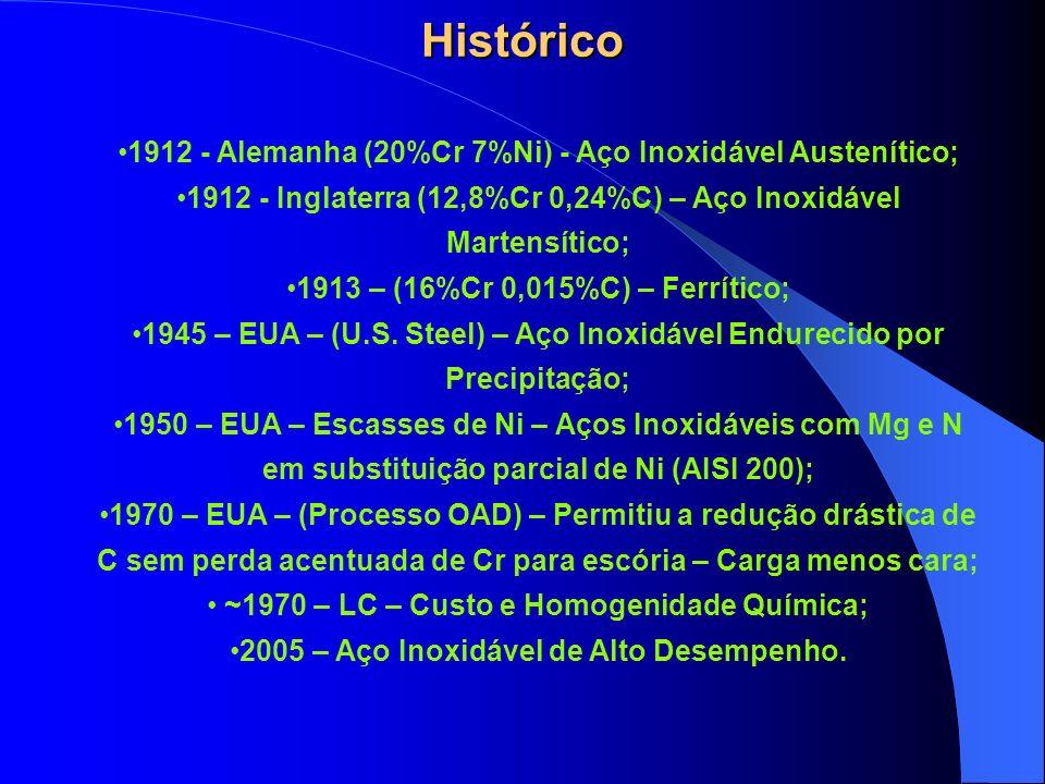 Histórico 1912 - Alemanha (20%Cr 7%Ni) - Aço Inoxidável Austenítico; 1912 - Inglaterra (12,8%Cr 0,24%C) – Aço Inoxidável Martensítico; 1913 – (16%Cr 0