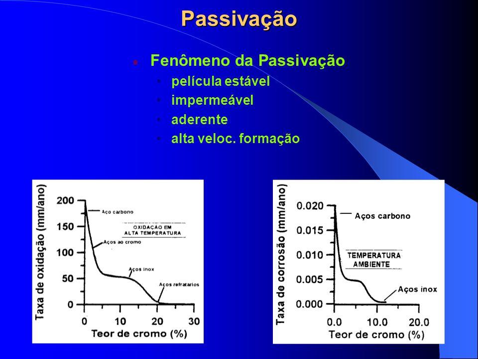 Passivação Fenômeno da Passivação película estável impermeável aderente alta veloc. formação