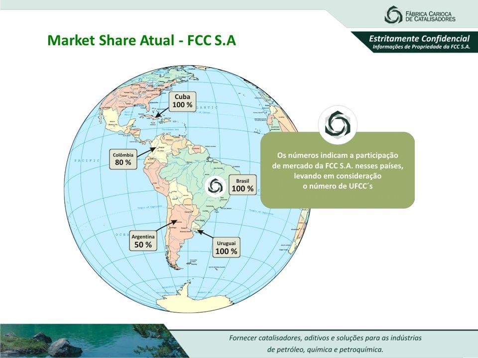 Market Share Atual - FCC S.A