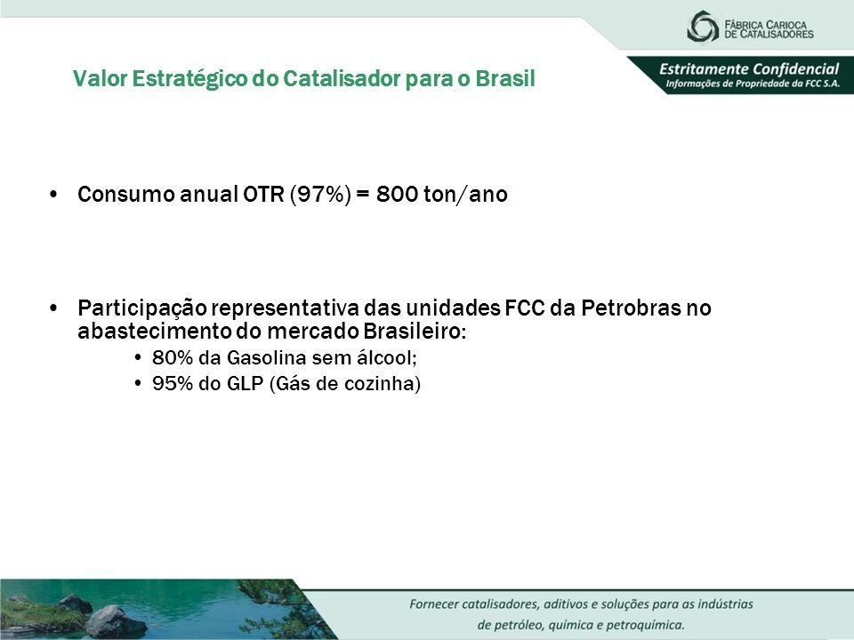 Valor Estratégico do Catalisador para o Brasil Consumo anual OTR (97%) = 800 ton/ano Participação representativa das unidades FCC da Petrobras no abas