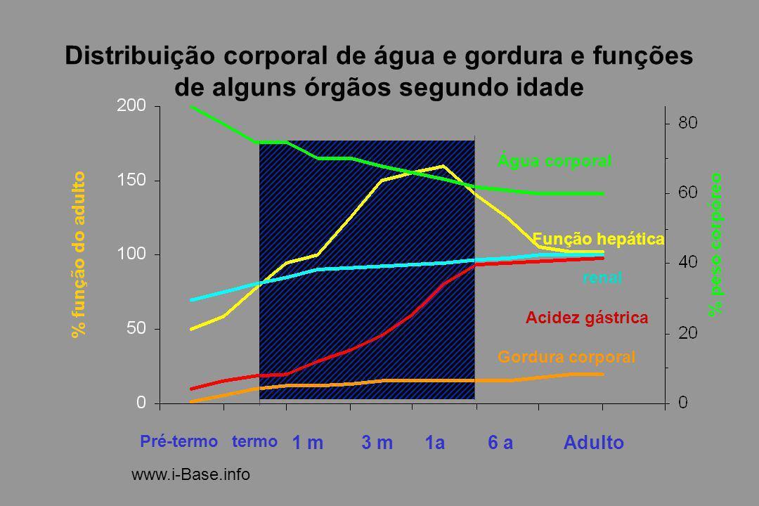 Distribuição corporal de água e gordura e funções de alguns órgãos segundo idade Pré-termotermo 1 m1a3 m6 aAdulto Água corporal Acidez gástrica Gordur