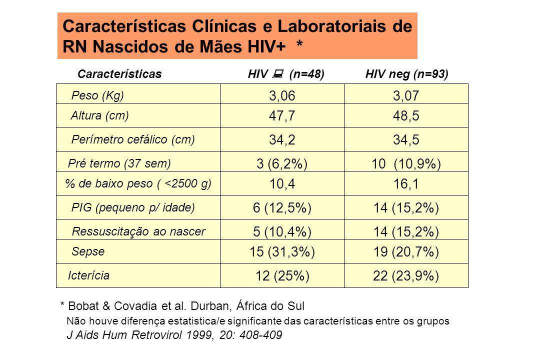 Características Clínicas e Laboratoriais de RN Nascidos de Mães HIV+ * Peso (Kg)3,063,07 Altura (cm) Perímetro cefálico (cm) Pré termo (37 sem) % de b