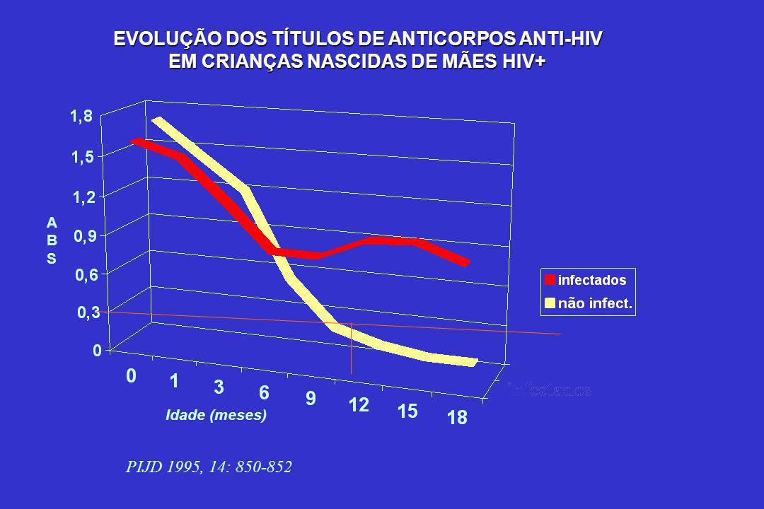 EVOLUÇÃO DOS TÍTULOS DE ANTICORPOS ANTI-HIV EM CRIANÇAS NASCIDAS DE MÃES HIV+ PIJD 1995, 14: 850-852 ABSABS Idade (meses)