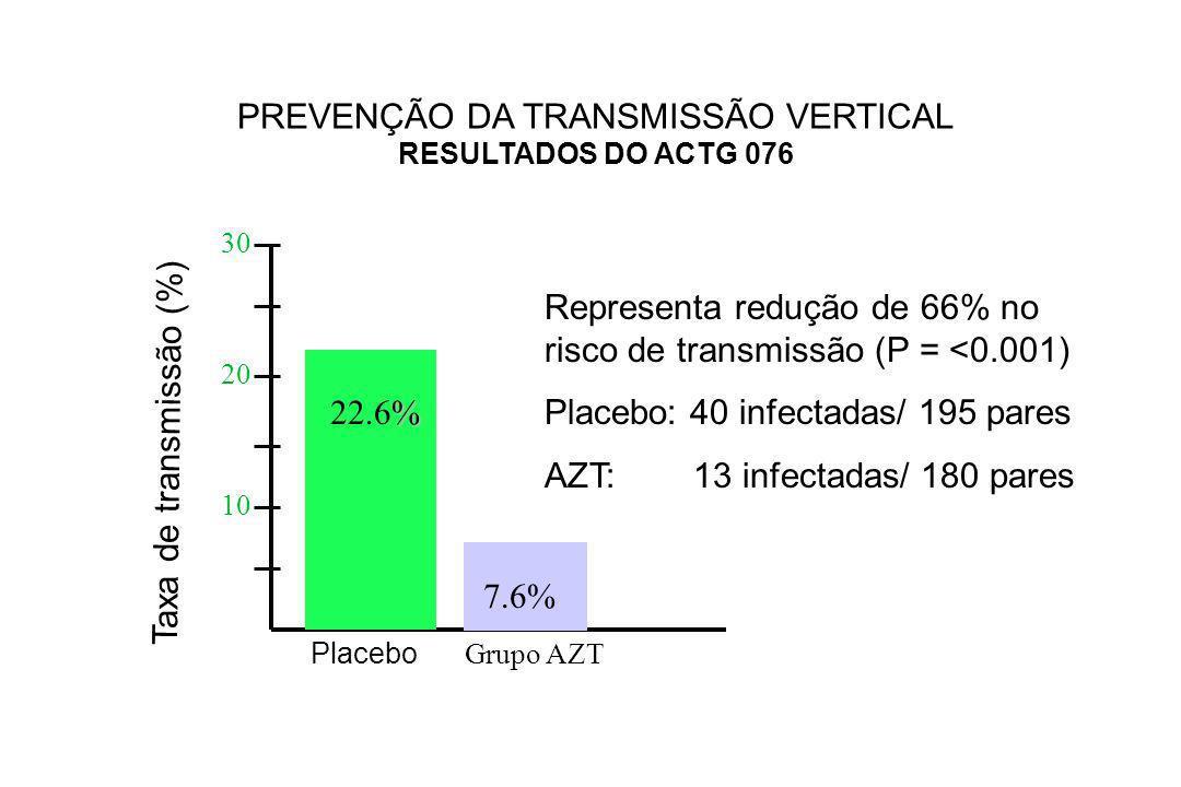 PREVENÇÃO DA TRANSMISSÃO VERTICAL RESULTADOS DO ACTG 076 Grupo AZT Placebo % 22.6% 7.6% 30 20 10 Taxa de transmissão (%) Representa redução de 66% no