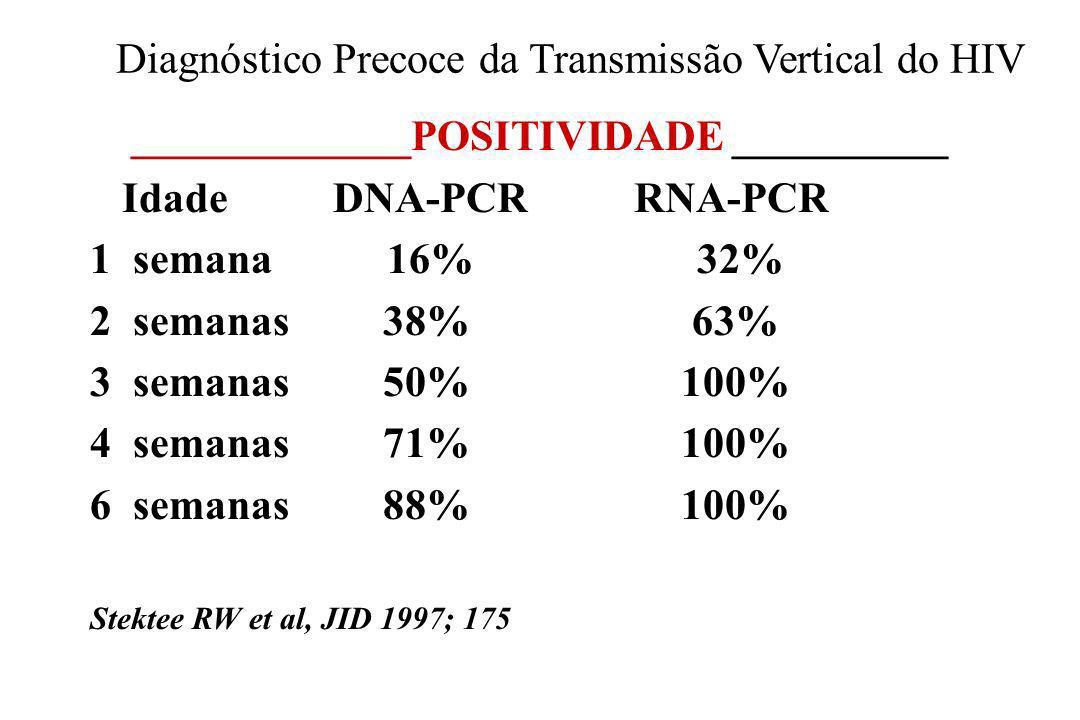 Diagnóstico Precoce da Transmissão Vertical do HIV _____________POSITIVIDADE __________ Idade DNA-PCR RNA-PCR 1 semana 16% 32% 2 semanas 38% 63% 3 sem