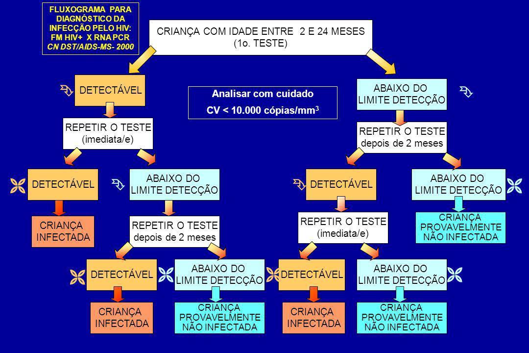 DETECTÁVEL CRIANÇA COM IDADE ENTRE 2 E 24 MESES (1o. TESTE) ABAIXO DO LIMITE DETECÇÃO REPETIR O TESTE (imediata/e) REPETIR O TESTE depois de 2 meses D