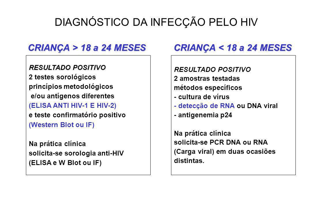 RESULTADO POSITIVO 2 testes sorológicos princípios metodológicos e/ou antígenos diferentes (ELISA ANTI HIV-1 E HIV-2) e teste confirmatório positivo (