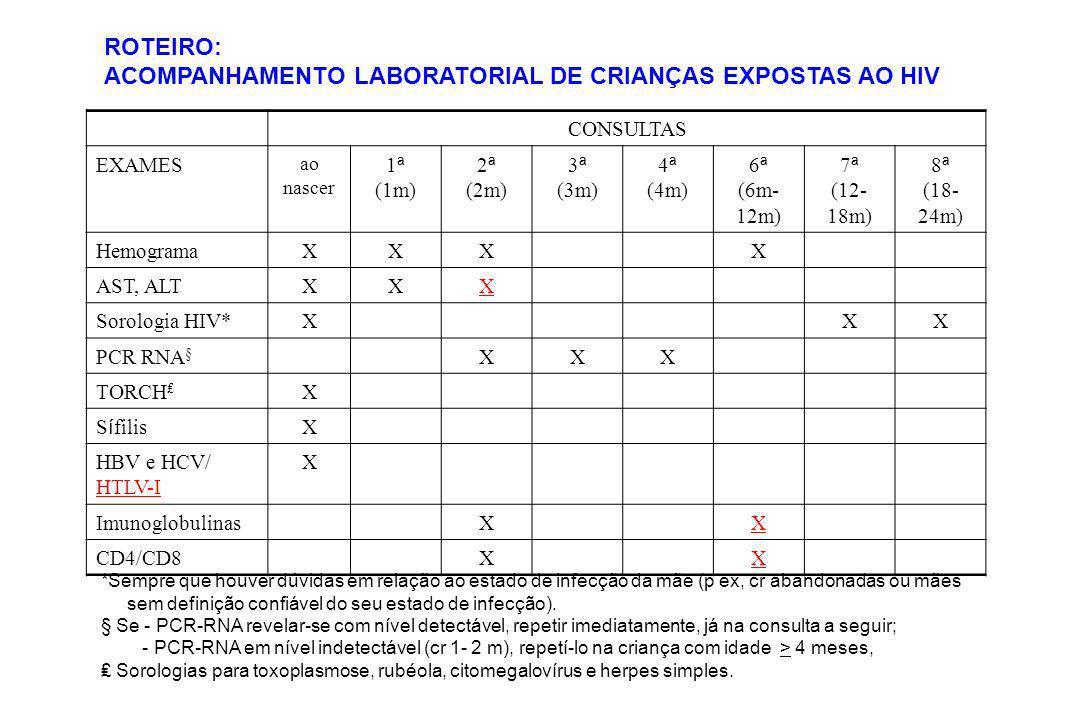 CONSULTAS EXAMES ao nascer 1 ª (1m) 2 ª (2m) 3 ª (3m) 4 ª (4m) 6 ª (6m- 12m) 7 ª (12- 18m) 8 ª (18- 24m) HemogramaXXXX AST, ALTXXX Sorologia HIV*XXX P
