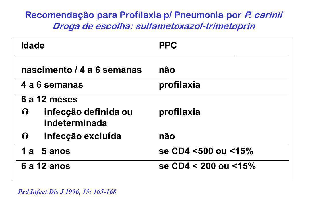 Recomendação para Profilaxia p/ Pneumonia por P. carinii Droga de escolha: sulfametoxazol-trimetoprin IdadePPC nascimento / 4 a 6 semanasnão 4 a 6 sem