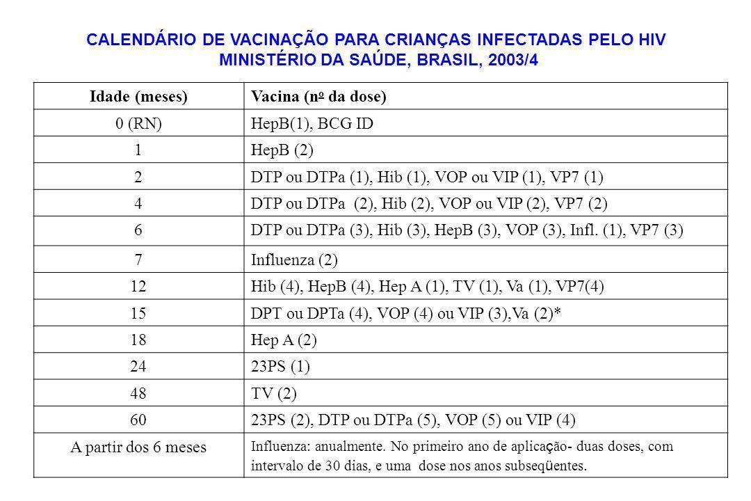 Idade (meses)Vacina (n o da dose) 0 (RN)HepB(1), BCG ID 1HepB (2) 2DTP ou DTPa (1), Hib (1), VOP ou VIP (1), VP7 (1) 4DTP ou DTPa (2), Hib (2), VOP ou