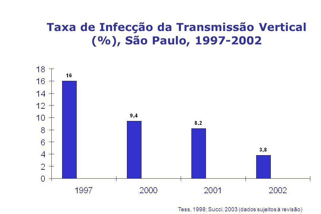 Características Clínicas e Laboratoriais de RN Nascidos de Mães HIV+ * Peso (Kg)3,063,07 Altura (cm) Perímetro cefálico (cm) Pré termo (37 sem) % de baixo peso ( <2500 g) PIG (pequeno p/ idade) Ressuscitação ao nascer Sepse Icterícia 3,06 47,7 34,2 3 (6,2%) 10,4 6 (12,5%) 5 (10,4%) 15 (31,3%) 12 (25%) 3,07 48,5 34,5 10 (10,9%) 16,1 14 (15,2%) 19 (20,7%) 22 (23,9%) Características HIV (n=48)HIV neg (n=93) * Bobat & Covadia et al.