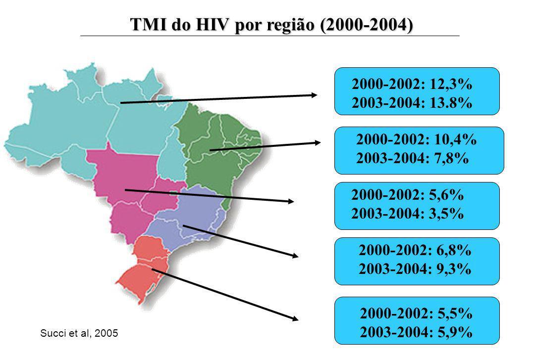 TMI do HIV por região (2000-2004) 2000-2002: 12,3% 2003-2004: 13.8% 2000-2002: 10,4% 2003-2004: 7,8% 2000-2002: 6,8% 2003-2004: 9,3% 2000-2002: 5,5% 2