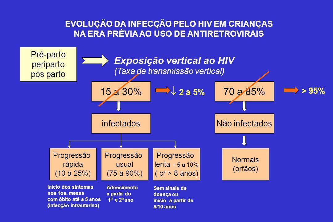 EVOLUÇÃO DA INFECÇÃO PELO HIV EM CRIANÇAS NA ERA PRÉVIA AO USO DE ANTIRETROVIRAIS Exposição vertical ao HIV (Taxa de transmissão vertical) 15 a 30%70