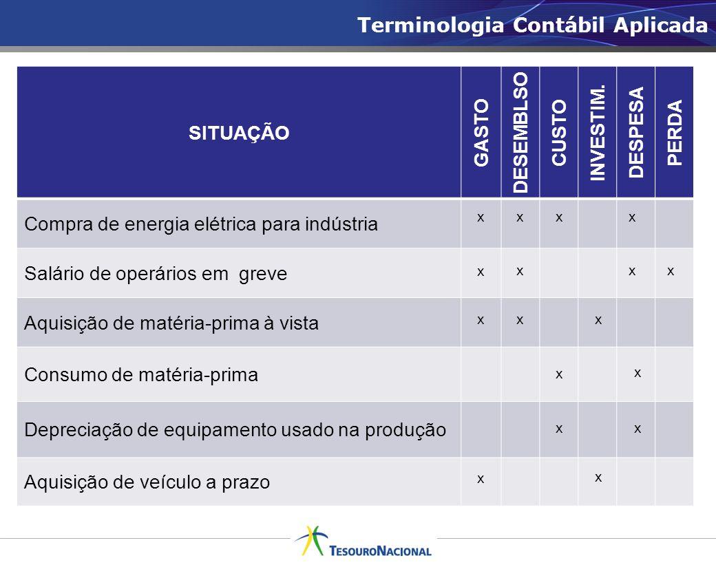 Terminologia Contábil Aplicada SITUAÇÃO GASTO DE SEMBLSO CUSTO INVESTIM. DESPESA PERDA Compra de energia elétrica para indústria Salário de operários