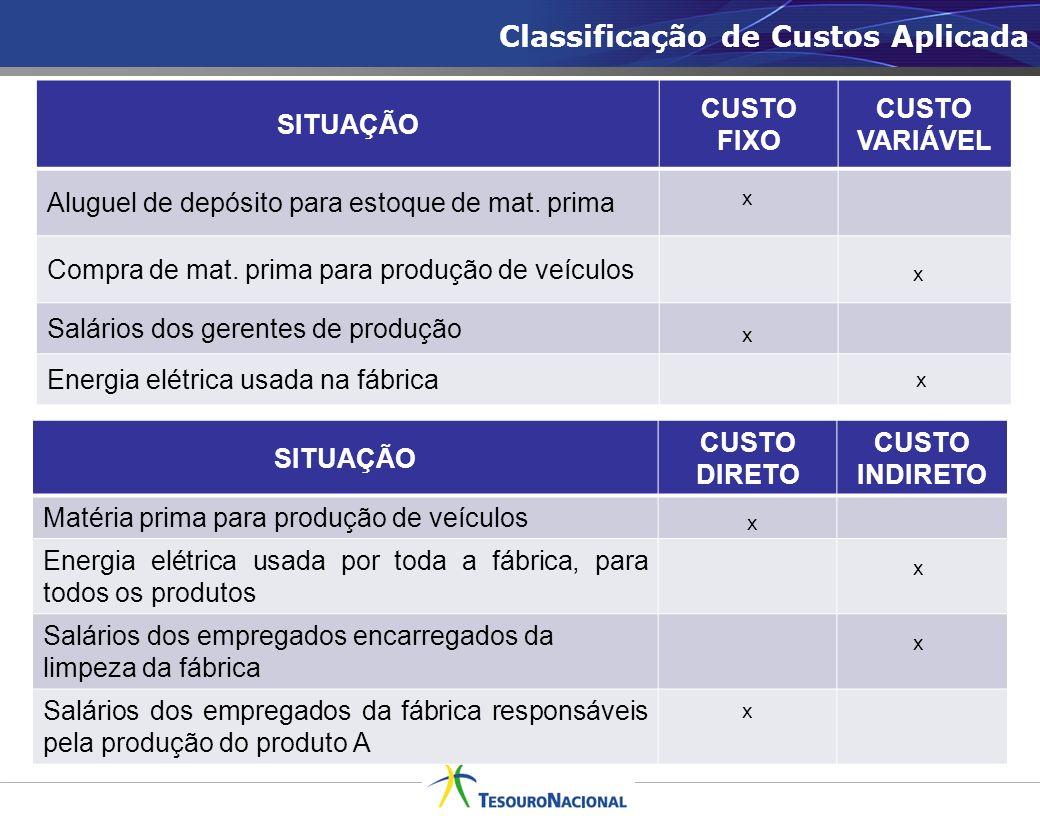 Classificação de Custos Aplicada SITUAÇÃO CUSTO FIXO CUSTO VARIÁVEL Aluguel de depósito para estoque de mat. prima Compra de mat. prima para produção