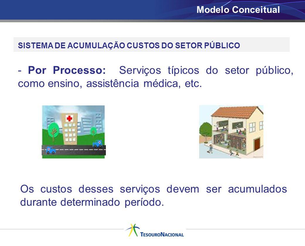 Modelo Conceitual SISTEMA DE ACUMULAÇÃO CUSTOS DO SETOR PÚBLICO - Por Processo: Serviços típicos do setor público, como ensino, assistência médica, et