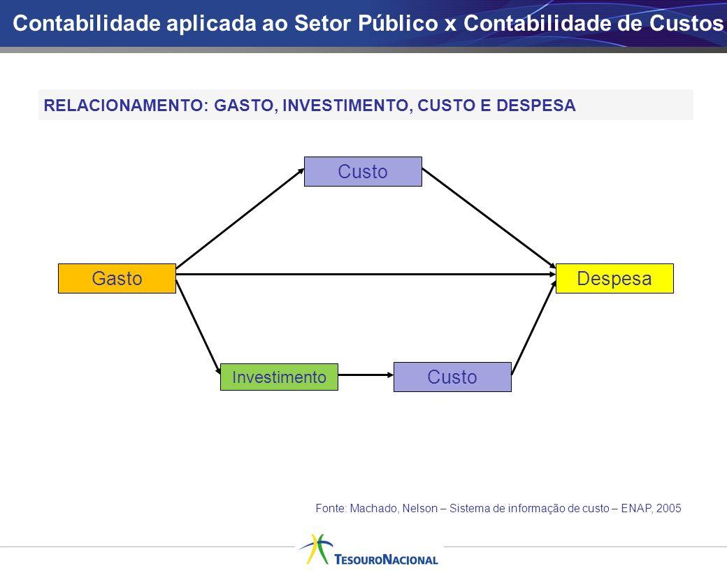 RELACIONAMENTO: GASTO, INVESTIMENTO, CUSTO E DESPESA Gasto Custo Investimento Custo Despesa Contabilidade aplicada ao Setor Público x Contabilidade de