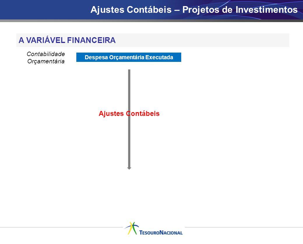 A VARIÁVEL FINANCEIRA Despesa Orçamentária Executada Contabilidade Orçamentária Ajustes Contábeis Ajustes Contábeis – Projetos de Investimentos
