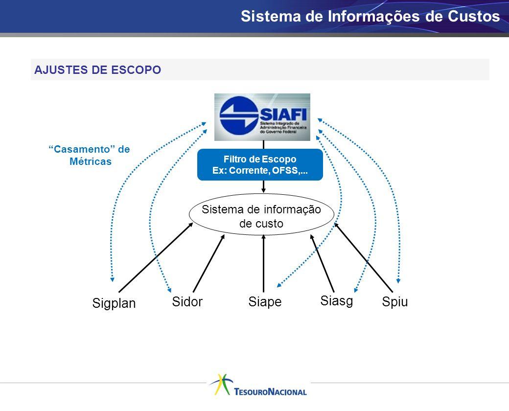 Sistema de Informações de Custos AJUSTES DE ESCOPO Sigplan SidorSiape Siasg Spiu Sistema de informação de custo Casamento de Métricas Filtro de Escopo