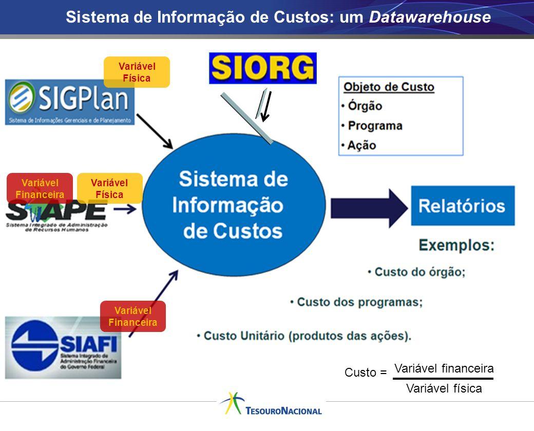Sistema de Informação de Custos: um Datawarehouse Variável Física Variável Financeira Custo = Variável financeira Variável física Variável Financeira