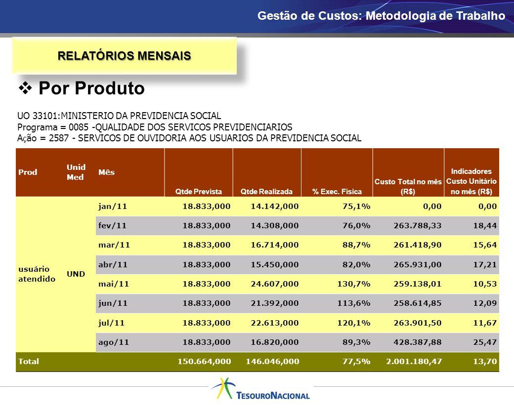 RELATÓRIOS MENSAIS Prod Unid Med Mês Qtde PrevistaQtde Realizada% Exec. Física Custo Total no mês (R$) Indicadores Custo Unitário no mês (R$) usuário