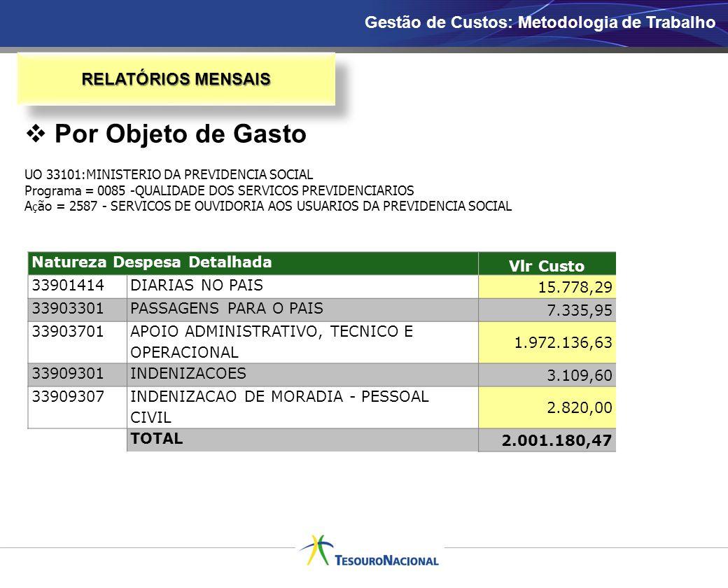 RELATÓRIOS MENSAIS UO 33101:MINISTERIO DA PREVIDENCIA SOCIAL Programa = 0085 -QUALIDADE DOS SERVICOS PREVIDENCIARIOS A ç ão = 2587 - SERVICOS DE OUVID