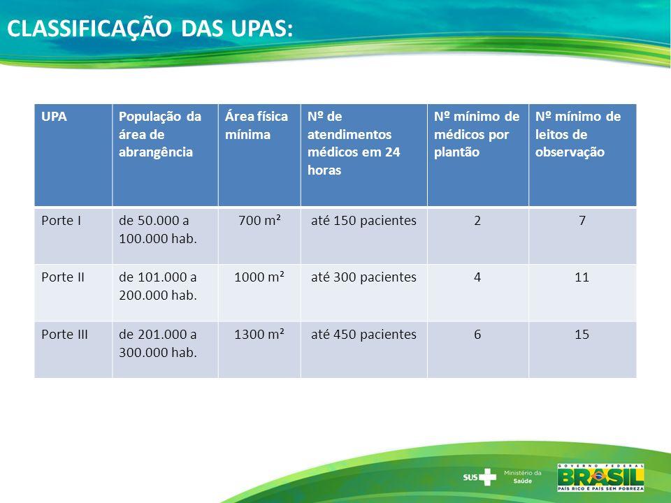 CLASSIFICAÇÃO DAS UPAS: UPAPopulação da área de abrangência Área física mínima Nº de atendimentos médicos em 24 horas Nº mínimo de médicos por plantão