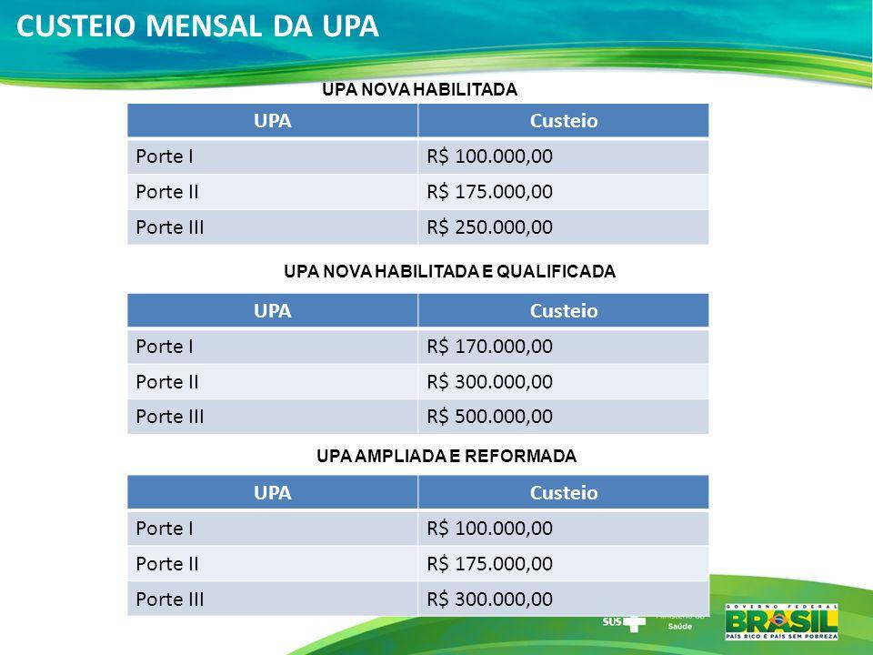 CUSTEIO MENSAL DA UPA UPA NOVA HABILITADA UPA NOVA HABILITADA E QUALIFICADA UPACusteio Porte IR$ 100.000,00 Porte IIR$ 175.000,00 Porte IIIR$ 250.000,