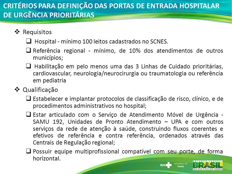CRITÉRIOS PARA DEFINIÇÃO DAS PORTAS DE ENTRADA HOSPITALAR DE URGÊNCIA PRIORITÁRIAS Requisitos Hospital - mínimo 100 leitos cadastrados no SCNES. Refer