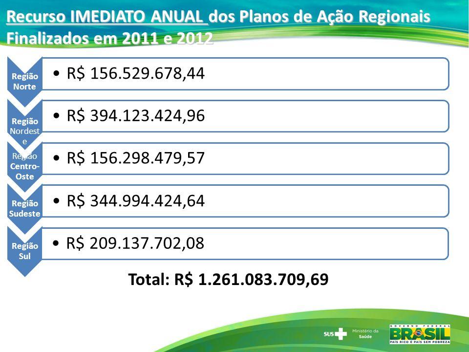 Recurso IMEDIATO ANUAL dos Planos de Ação Regionais Finalizados em 2011 e 2012 Região Norte R$ 156.529.678,44 Região Nordest e R$ 394.123.424,96 Regiã